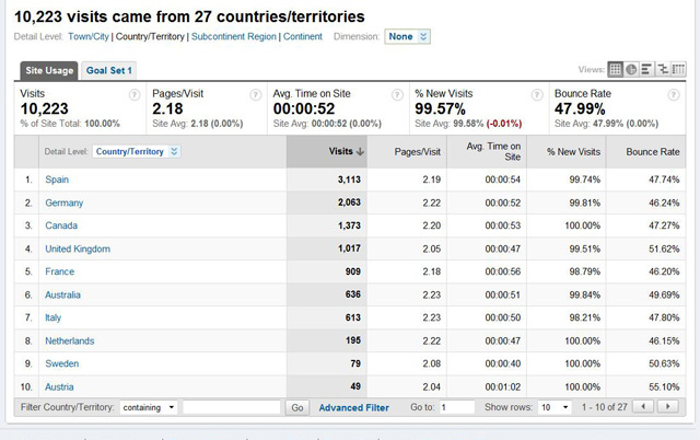 Monthly reports showing the number of visitors from various countries visiting your website